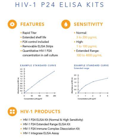 HIV-1 p24 ELISA Kit