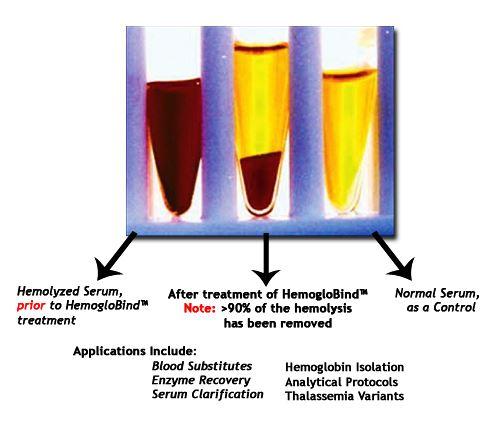 Hemoglobin Depletion From Hemolyzed Plasma