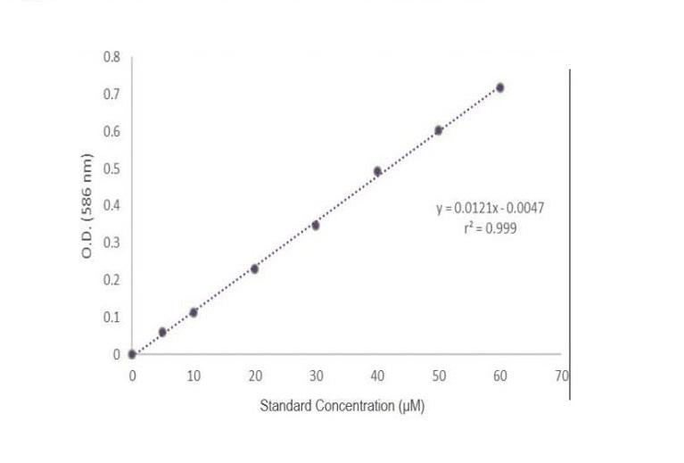 lipid-peroxidation-assay-kit